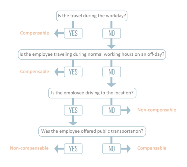 insurance, horst insurance, overnight travel, flow chart, compensable travel time, FLSA