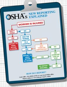 OSHA reporting flowchart