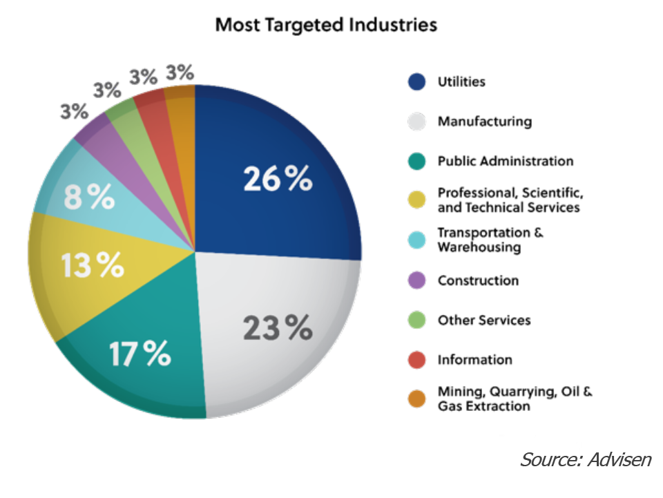 A pie chart depicting the most targeted industries of cyberattacks