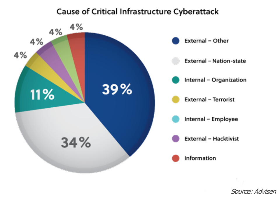 A pie chart depicting the most frequent causes of critical infrastructure cyberattacks
